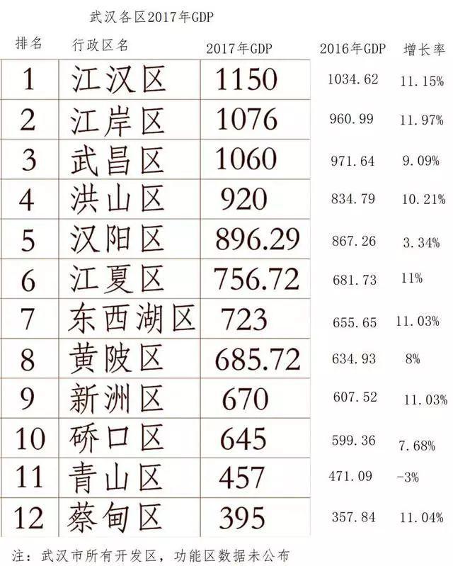 江岸区的gdp_江岸区法院院长张麒