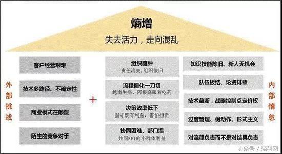 微软云服务组织结构图