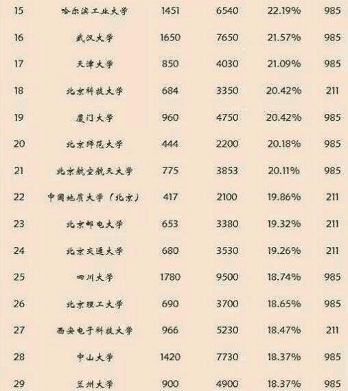 高考报考这些985, 211大学, 保研率最高