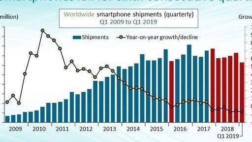 手机销量下滑等5G挽救? 行业变天数据给出答案(图1)