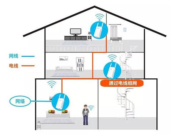 [热文]腾达别墅路由完美解决WiFi覆盖死角问题