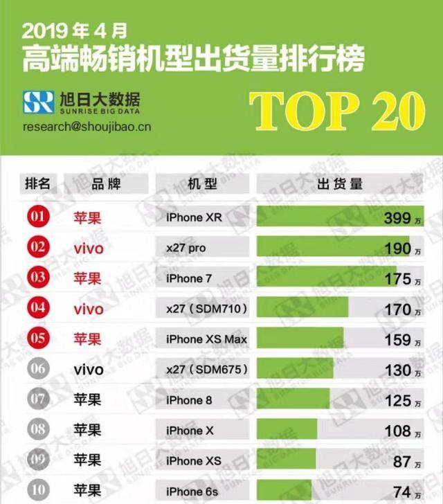 超越华为,vivo X27系列与苹果三分天下,成国产高端手机第一