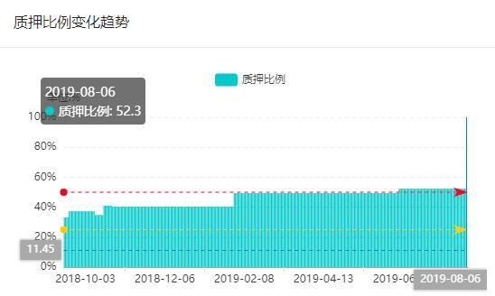 「红岸快报」拉夏贝尔疑似财务粉饰 公司近五成股份已被质押