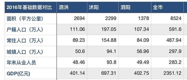 泗洪gdp_宿迁GDP排名,泗阳排在...