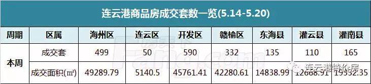 连云港一周楼市:商品房周成交量持续上扬上市住宅量环比走低