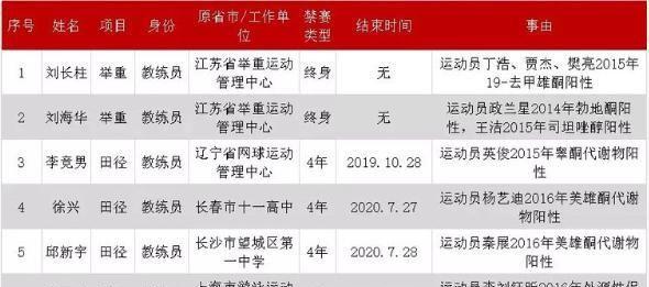 10人终生禁赛!中国举重名帅位列其中,其3名弟子金牌被剥夺