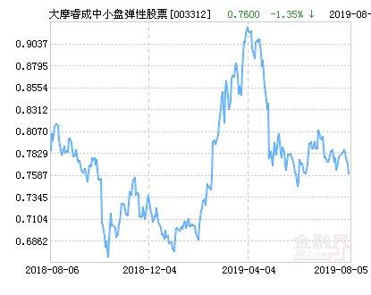 大摩睿成中小盘弹性股票净值下跌1.86%
