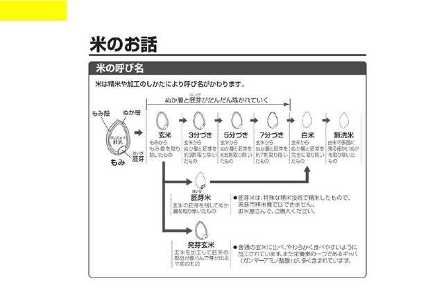 日本原装电饭煲的具体使用方法以及做饭!