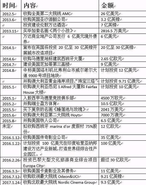 大佬AB面:王健林海外投资已超过2500亿,孙宏斌举债狂买遭唱衰
