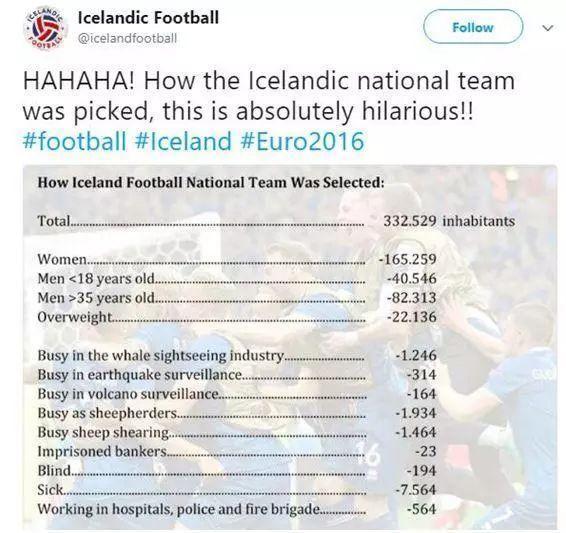 """""""""""冰岛队没职业球员,教练是牙医,守门员是导演,队里有厨子,工人……"""""""