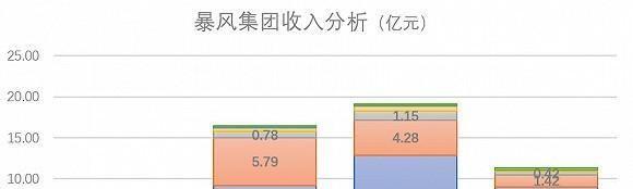 「深度」实控人冯鑫涉嫌犯罪,暴风已到尽头?