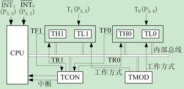 TCON中各位的定义如下: TF1(TF0):定时器T1(T0)的中断请求标志位。 TR1(TR0):定时器T1(T0)启动/停止控制位。 IE1、IT1、IE0、IT0用于外部中断,项目4中已做介绍。 例如要启动定时器T0开始工作可使用下面的指令。 TR0=1; (二)MCS-51定时器工作方式 1、方式0 当M1M0设置为00时,定时器设定为方式0工作。在这种方式下,16位寄存器只用了13位,如图所示。  方式0逻辑结构图 当GATE=0,TR0=1时, TL0、TH0组成的13位计数器就开始计数。