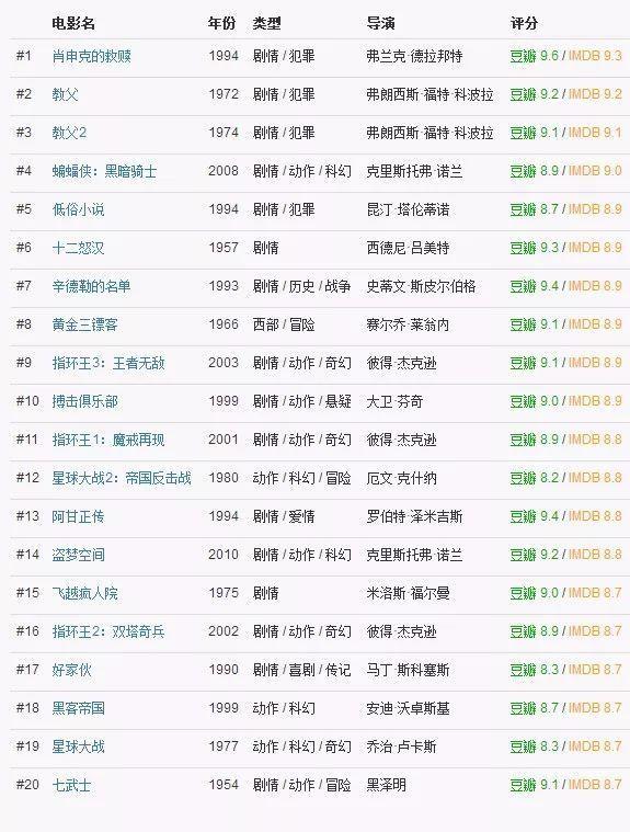 全球最权威电影排行榜IMDB TOP100