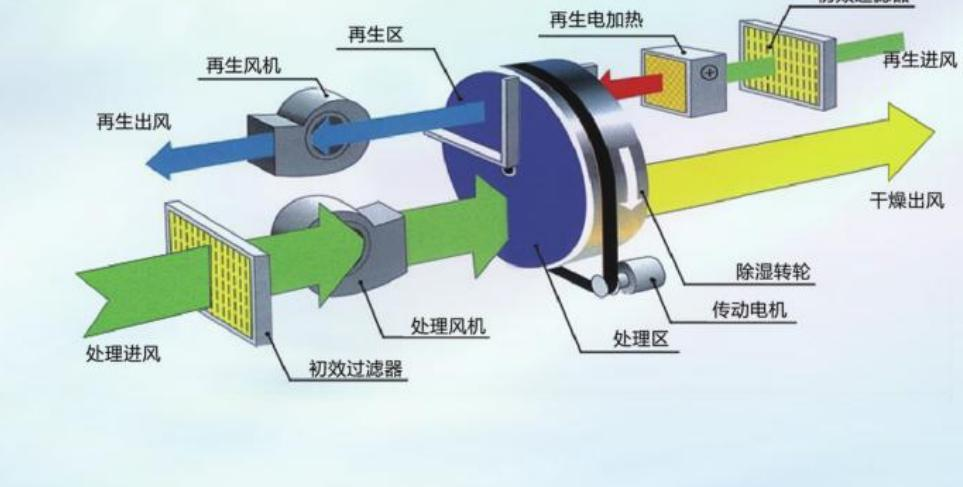 转轮除湿机原理和工艺