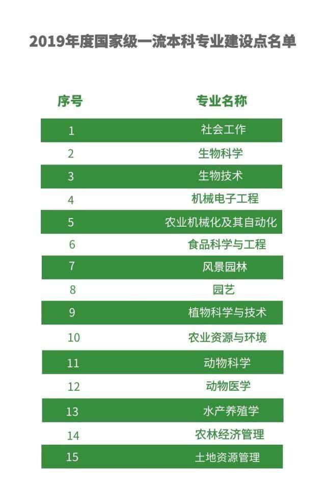 2019年国家级一流本科专业建设点名单