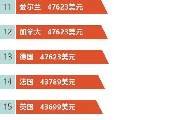 世界城市gdp排名2020_世界城市gdp排名