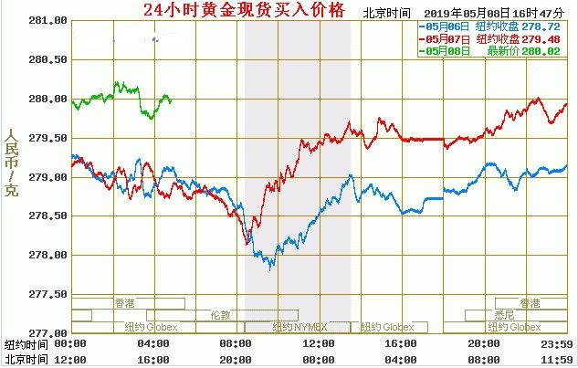 建设银行纸黄金价格走势图技术分析2019-05-08