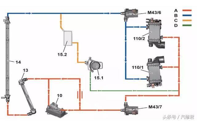 今天和大家介绍奔驰M177发动机机械结构,以及发动机结构特点,控制系统特点,并重点对双阀节温器工作特点进行讲解。 发动机M177AMG是一款全新开发的V8汽油发动机。该发动机采用双涡轮增压直接喷射系统,和一个独立于冷却回路的低温回路,专用于增压空气冷却系统。这款新开发的4.