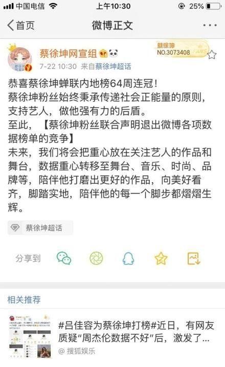 粉丝宣布退出榜单争夺后,蔡徐坤依然高居第三,朱一龙粉丝发力了