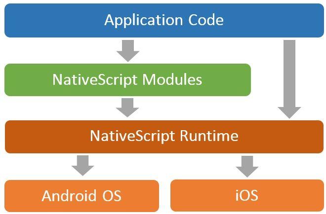 9大跨平台移动 App 开发工具推荐 7