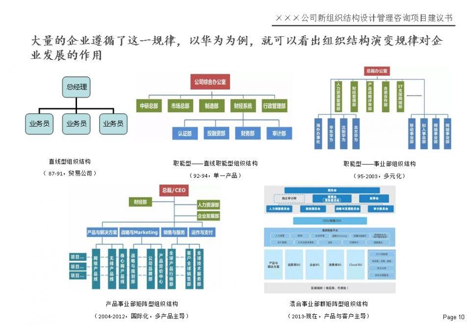 杨少杰:矩阵型组织结构设计方法,路径,步骤