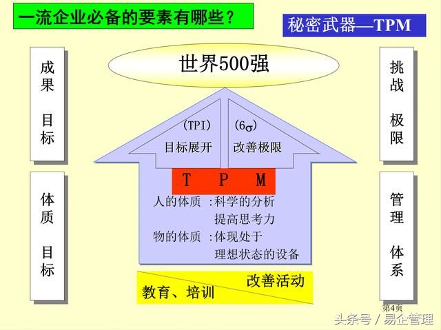 去改善,因此,在生产班组会建立各种管理,如:5s管理,异物管理,tpm管理