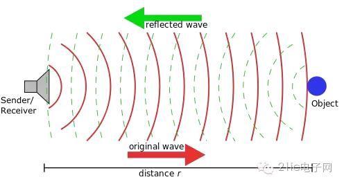 当收到超声波的反射波时,接收电路输出端产生一个跳变.