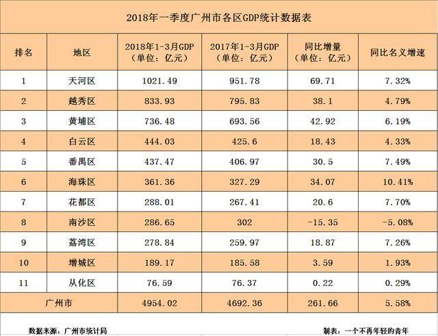 广州市2021一季度gdp_广东深圳与内蒙古鄂尔多斯的2021年一季度GDP谁更高
