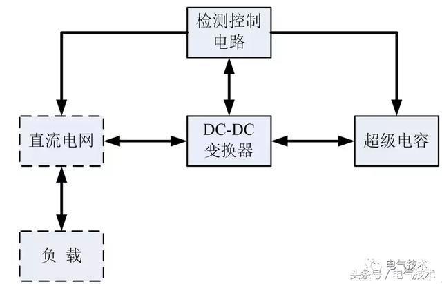 一个典型的超级电容储能系统包括:核心元件超级电容,电路的控制机构