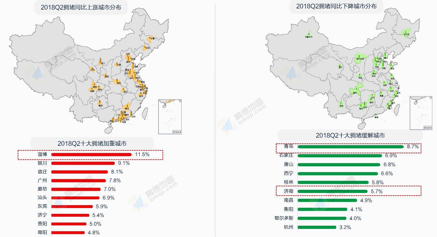 北京,哈尔滨,济南,银川,咸阳分列各规模城市拥堵排名榜首