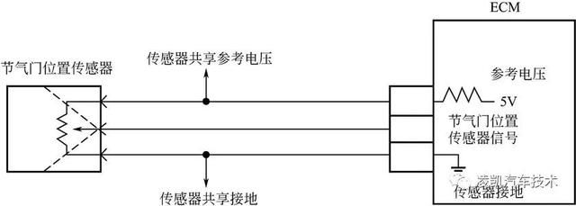 (2)传感器检测 2013款别克凯越车系节气门位置传感器电路如下图所示。发动机控制模块给节气门位置传感器提供5V参考电压电路,并向低参考电压电路提供接地。节气门位置传感器所提供的信号电压随节气门开度的变化而变化。节气门位置传感器信号电压在怠速运行时小于0.5V。节气门位置传感器电压在怠速运行时一般接近0V,但可能高达0.