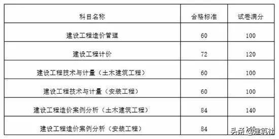 最新消息:2018年一级造价师考试合格标准正式