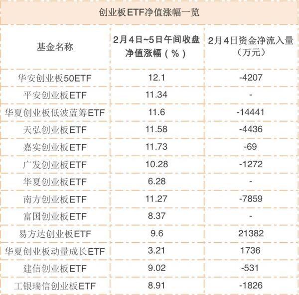 创业板上演绝地反弹!多只创业板ETF两日净值大涨超10%!是高点还是买点?