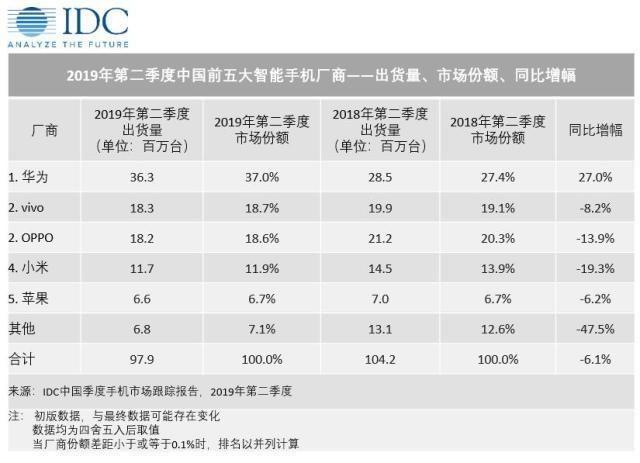国内手机销量排行榜:苹果第五,小米第四,第一无人撼动