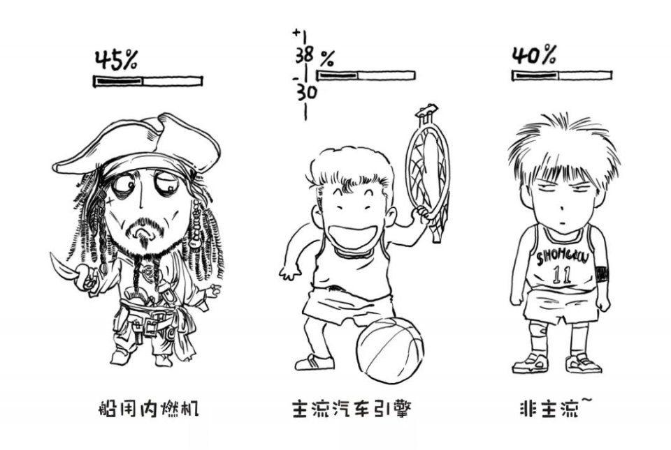 几张漫画看懂,是发动机热效率?爱上漫画你图片