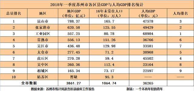 昆山人均gdp_中国这个县真强悍 人均GDP高于韩国 接近日本, 霸占 中国百强县第一14年
