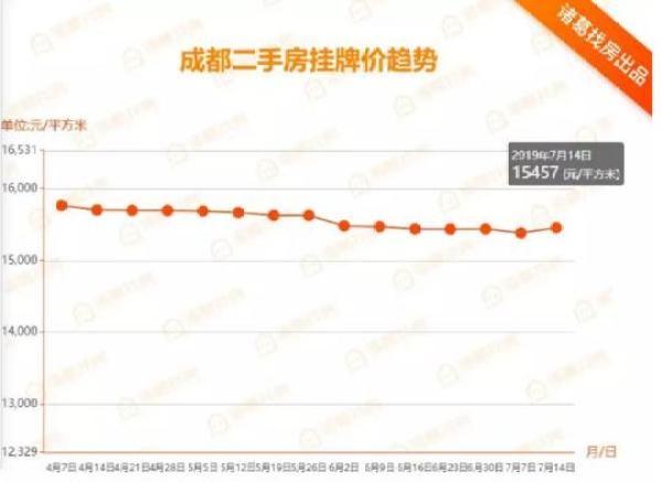 6月份全国70城房价微涨成都二手房上涨01%