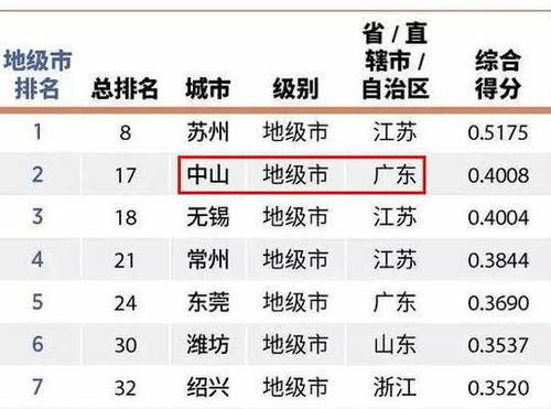 成都的gdp为什么高_成都和重庆相比谁的GDP质量更高,发展潜力更大