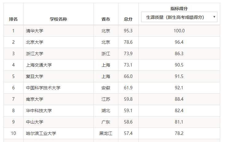 台湾大学排名_台湾大学图片
