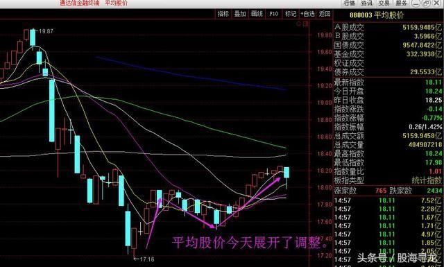 沪指9连阳的虚与实市场调整如何应对?比特币引区块链大涨能追?