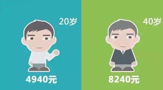 七张图告诉你,为什么一定要在40岁前买保险!