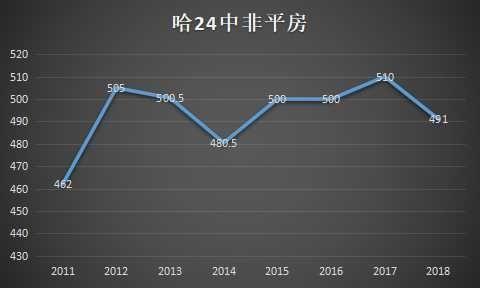 哈尔滨省学校高中公布分数线录取南三近三年高中分数线重点莆田图片