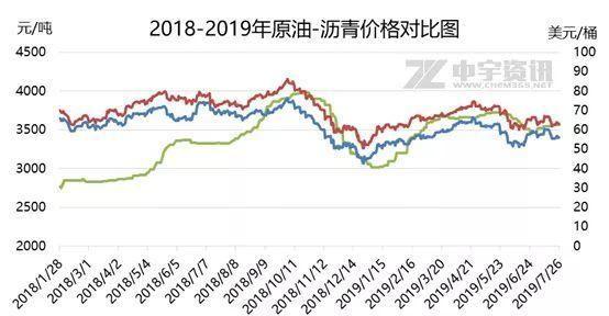 中宇资讯:预计沥青价格仍存阶段性走高可能