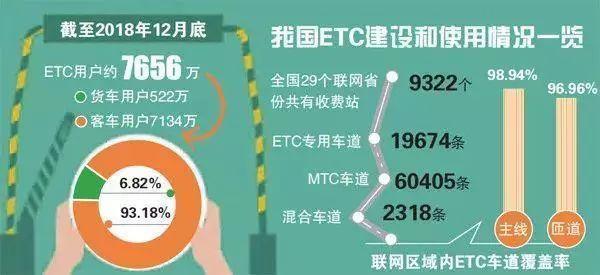 不装ETC, 上高速假日不免费?这些关于ETC的说法,都不靠谱!