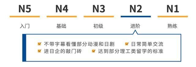 2018年12月日语等级考试成绩查询:N2什么时候
