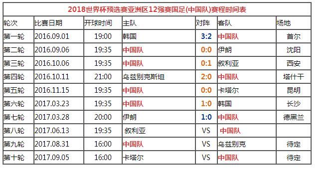 2018世界杯足球赛播出时间表