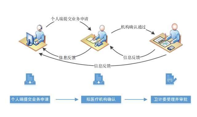城事大江东医护工作者,浙江省医疗机构、医师
