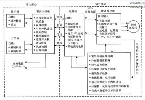 壁挂式变频空调器的电路分析