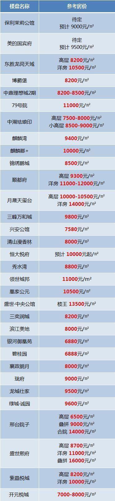 邢台64大楼盘最新房价,快看看你家房子涨了多少!
