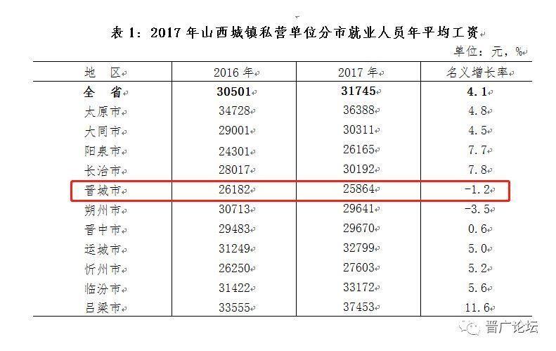 晋城市2017年平均职工_晋城市高中平均工资名单v职工潮州工资图片